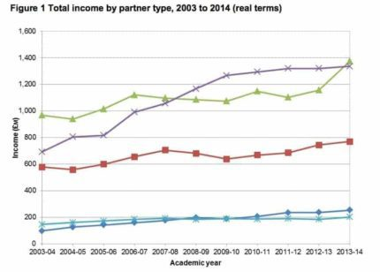 Wonkhe HEFCE HE-BCI total income by partner type
