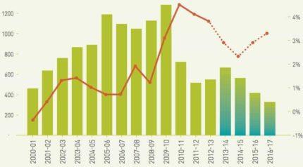 surplus-chart-uuk-wonkhe